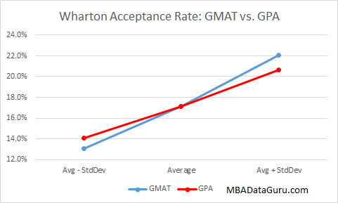Wharton Acceptance Rate GPA vs GMAT MBA Admissions