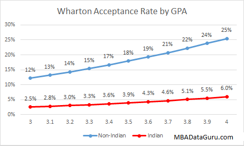 Wharton Acceptance Rate GPA India MBA Application