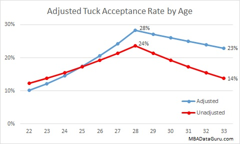 Adjusted Tuck Acceptance Rate by Age Dartmouth MBA Admissions
