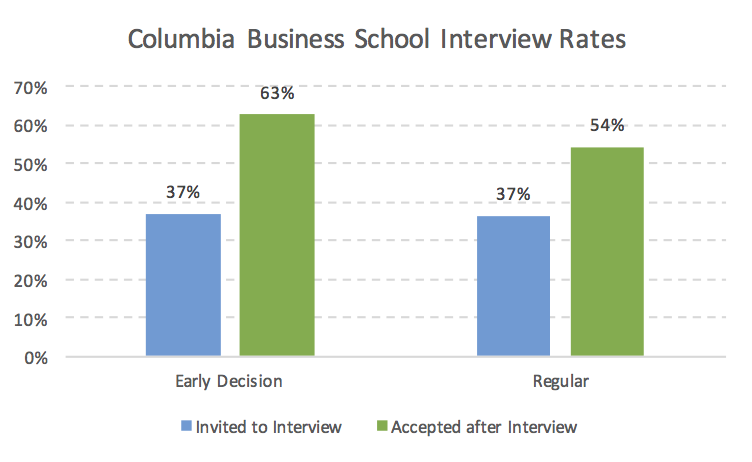 Columbia Business School Interview Rates and Acceptance by Round