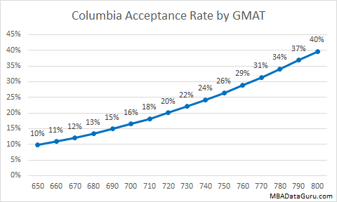 Columbia MBA Acceptance Rate by GMAT CBS Admissions