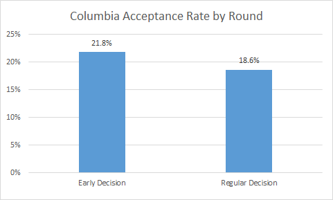 Chances to get into Columbia University?