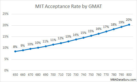 My Chances In Getting In MIT?