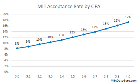 MIT MBA Acceptance Rate by GPA Sloan Admissions