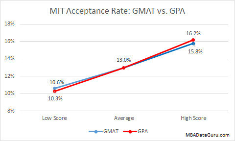 MIT MBA Acceptance Rate by GPA vs. GMAT Sloan Business School