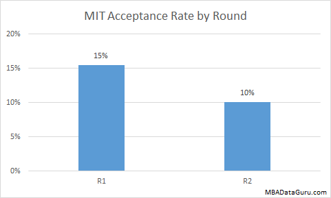 MIT MBA Acceptance Rate by Round Sloan Business School Admissions