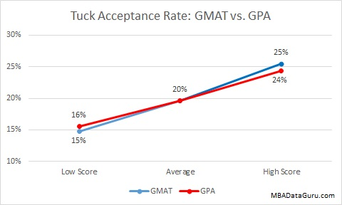 Tuck Acceptance Rate GMAT vs GPA Dartmouth MBA Admissions