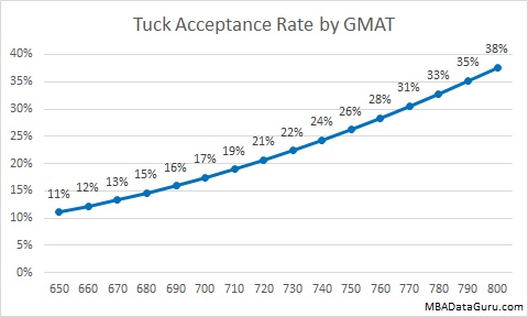 Tuck Acceptance Rate by GMAT Dartmouth MBA Admissions