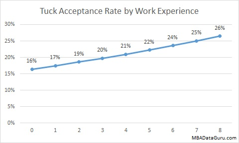Tuck Acceptance Rate by Years Work Experience Dartmouth MBA Admissions