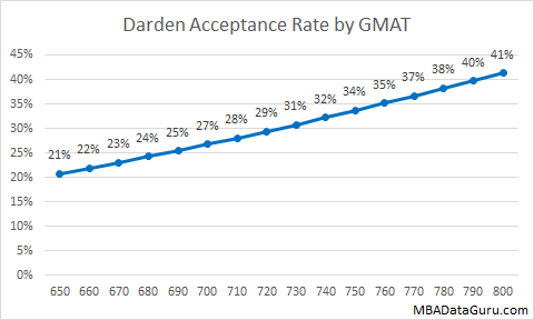 Darden MBA Acceptance Rate by GMAT UVA MBA Admissions Business School