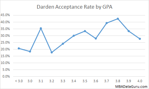 Darden MBA Acceptance Rate by GPA UVA MBA Admissions Business School