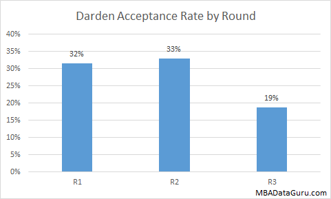 Darden MBA Acceptance Rate by Round UVA MBA Admissions Business School