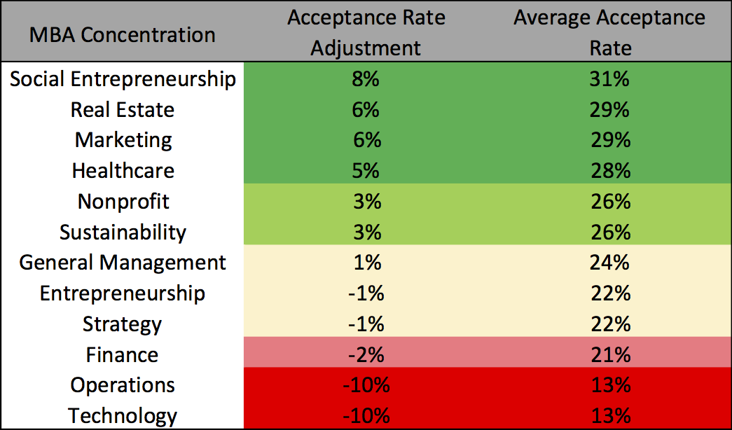 MBA Concentration Acceptance Rate Business School