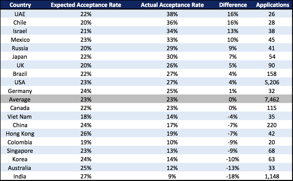 MBA Acceptance Rate by Country International Business School