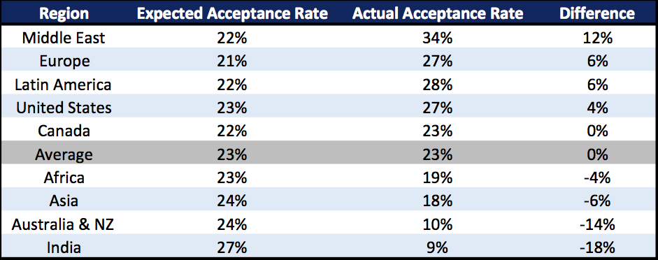 MBA Acceptance Rate by Region International Business School