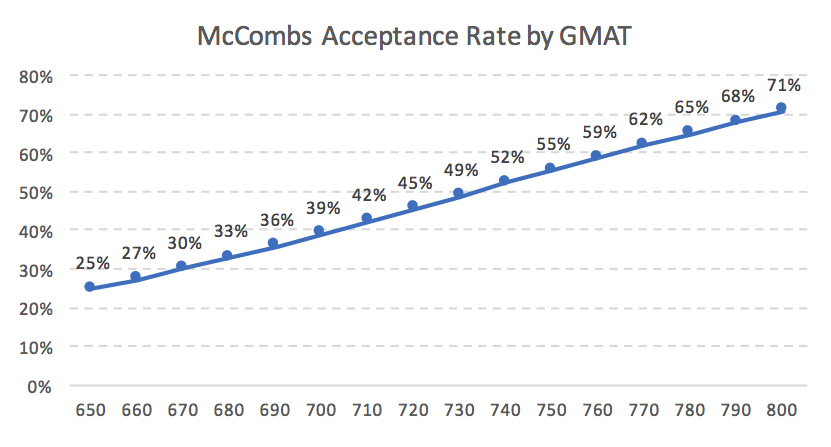 McCombs MBA Acceptance Rate by GMAT MBA Business School
