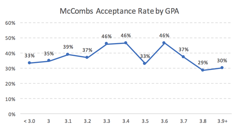 McCombs MBA Acceptance Rate by GPA MBA Business School