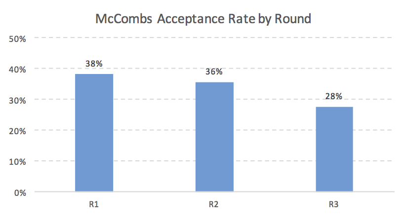 McCombs MBA Acceptance Rate by Round MBA Business School