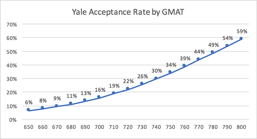Yale MBA Acceptance Rate by GMAT Business School Admissions