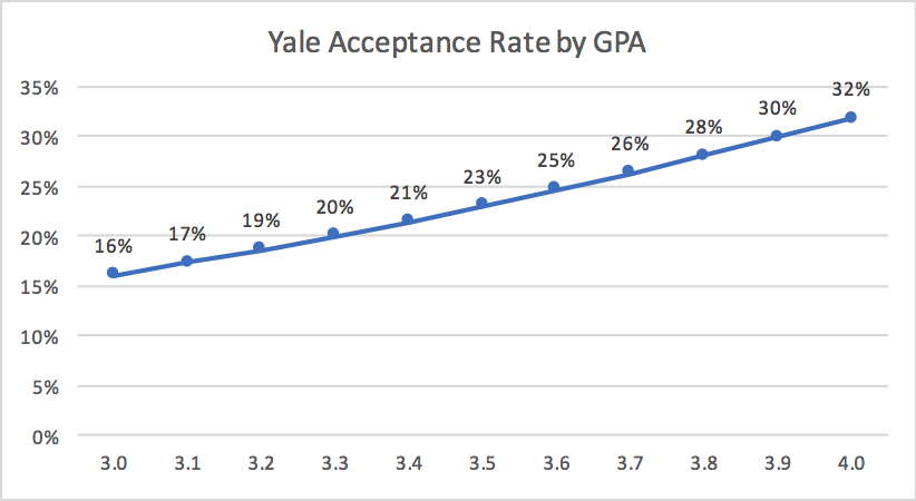 Yale MBA Acceptance Rate by GPA Business School Admissions