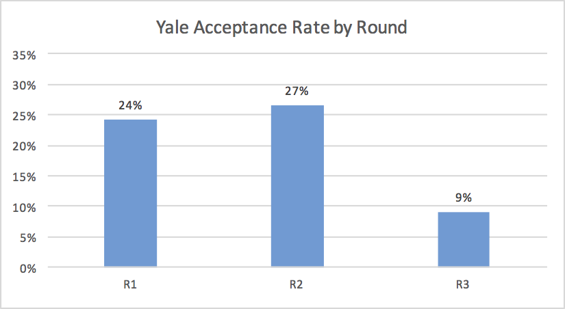 Yale MBA Acceptance Rate by Application Round Business School Admissions