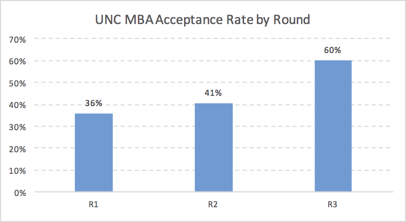 Kenan-Flagler UNC MBA Acceptance Rate by Application Round Admission