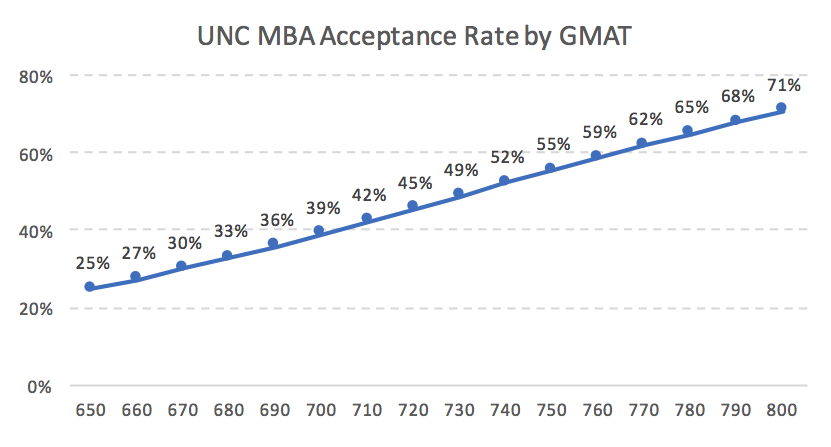 Kenan-Flagler UNC MBA Acceptance Rate by GMAT Admission