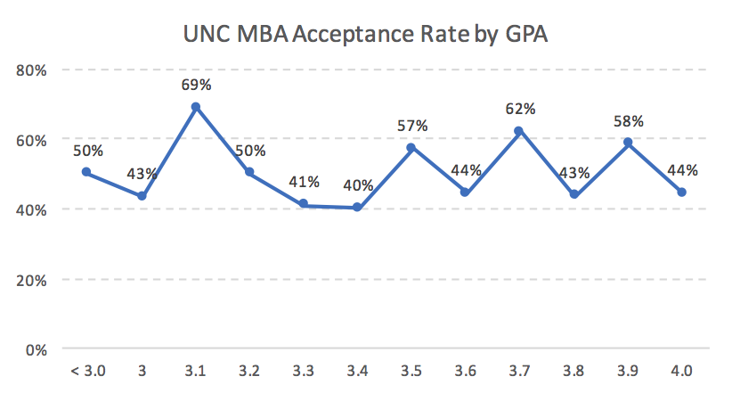 Kenan-Flagler UNC MBA Acceptance Rate by GPA Admission