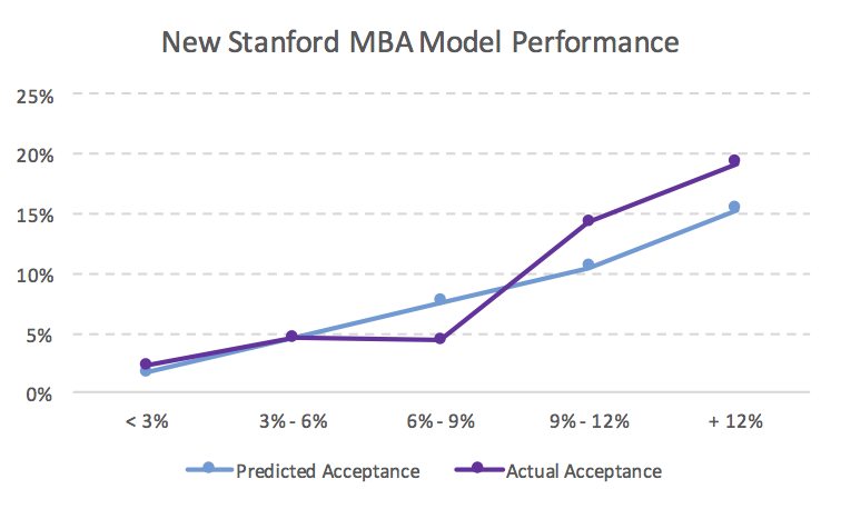 New Stanford MBA Acceptance Rate Model Performance
