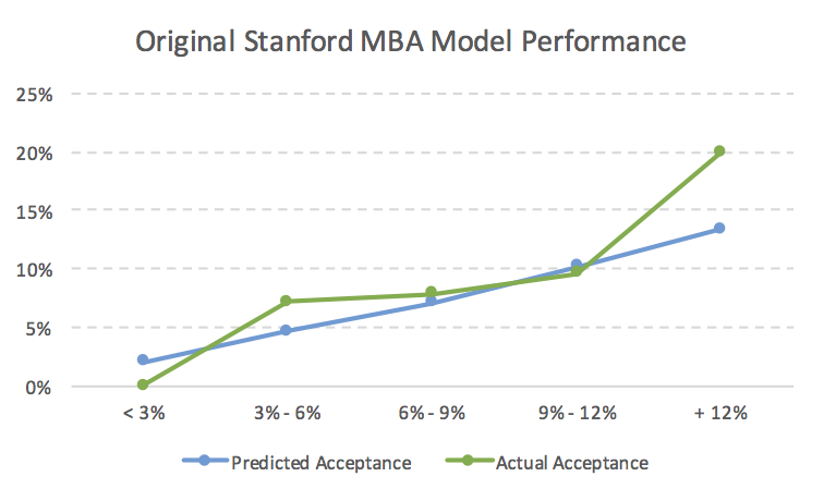 Original Stanford MBA Acceptance Rate Model Performance