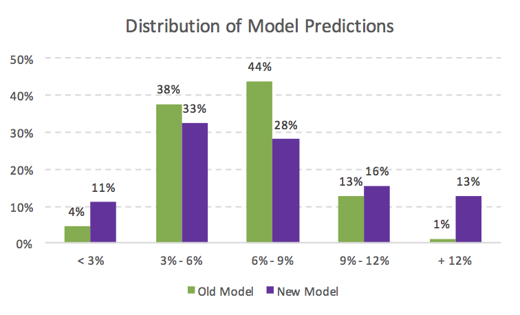 Stanford MBA Acceptance Rate Model Population Distribution