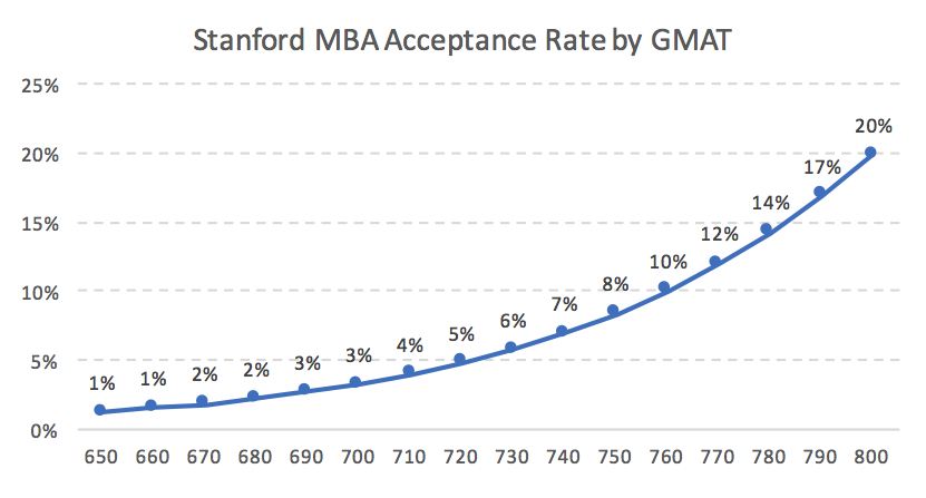 Stanford MBA Acceptance Rate by GMAT Business School Admission