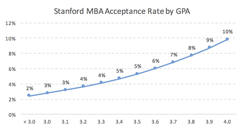 Stanford MBA Acceptance Rate by GPA Business School Admission
