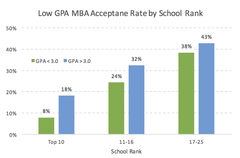 Low GPA MBA Acceptance Rate by Business School Rank