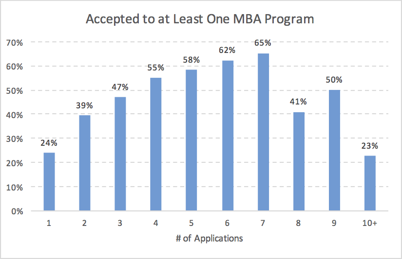 Accepted to at Least One MBA Program