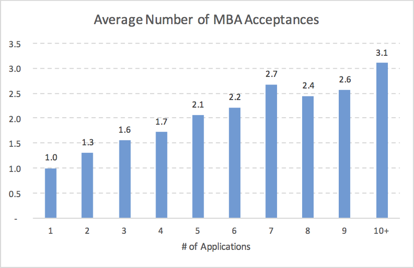 Average Number of MBA Acceptances
