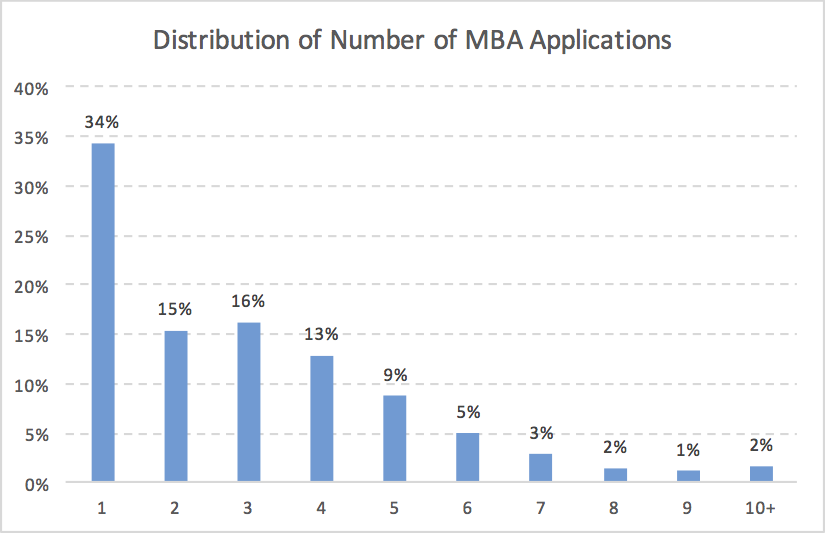 Distribution of MBA Application Number