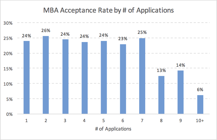 MBA Acceptance Rate by MBA Application Number