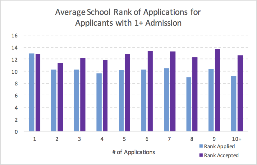 MBA Application Number Rank Accepted