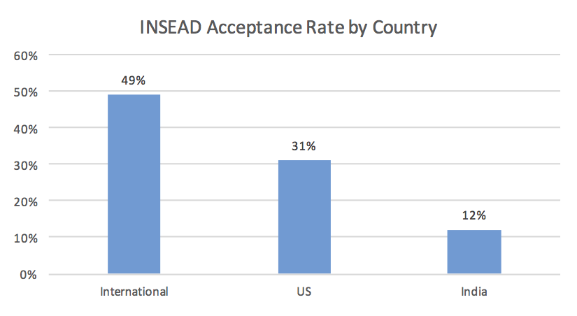 INSEAD Acceptance Rate by Country Business School Admission Chance