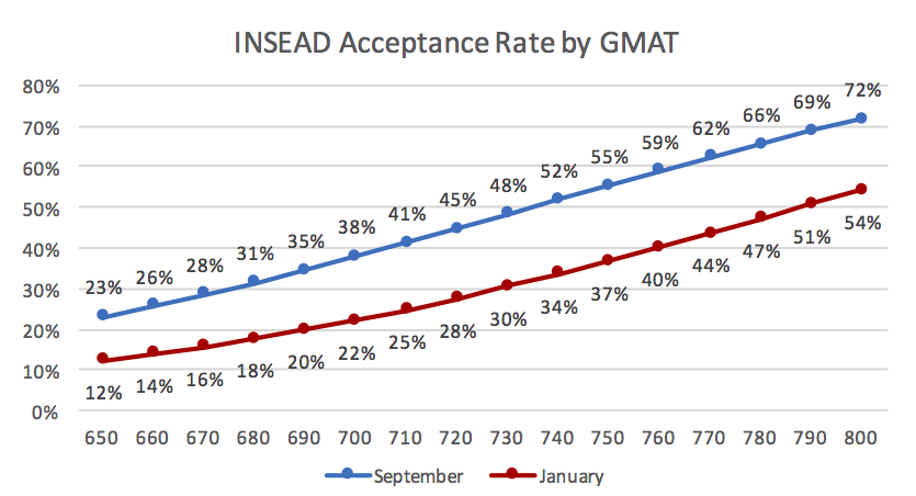 INSEAD Acceptance Rate by GMAT Business School Admission Chance