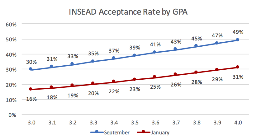 INSEAD Acceptance Rate by GPA Business School Admission Chance