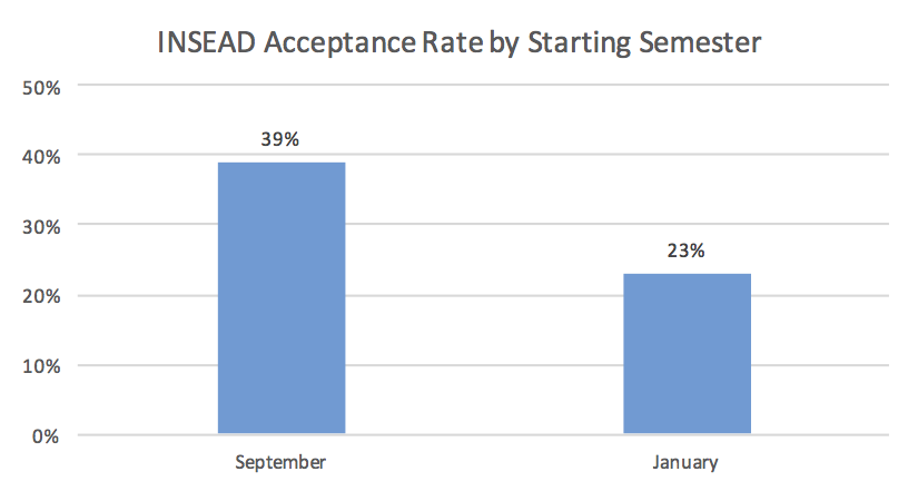 INSEAD Acceptance Rate by Starting Semester Business School Admission Chance