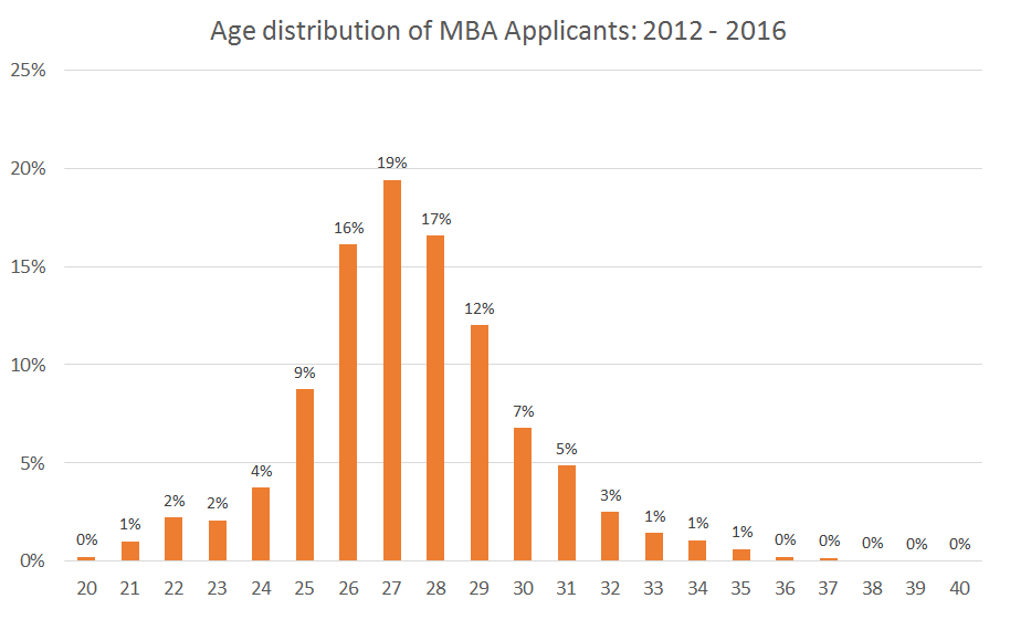 MBA Applicant Age Distribution